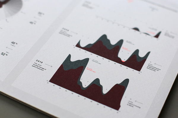 data visualisation, infographie, graphiste lyon