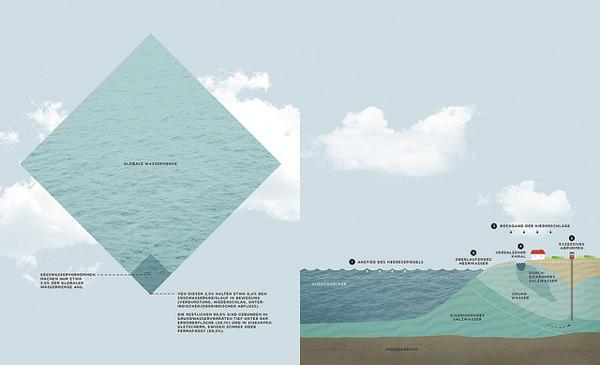 infographie, graphiste freelance lyon, dataviz