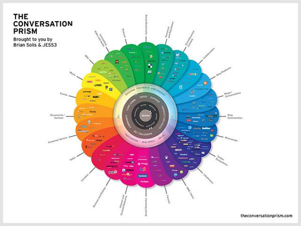 datavisualisation, infographiste